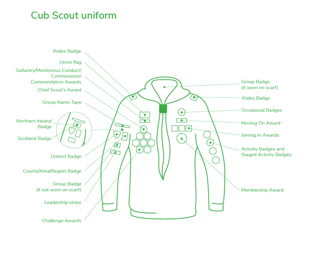 Diagram of the Cub Scout Uniform and Badge Positions