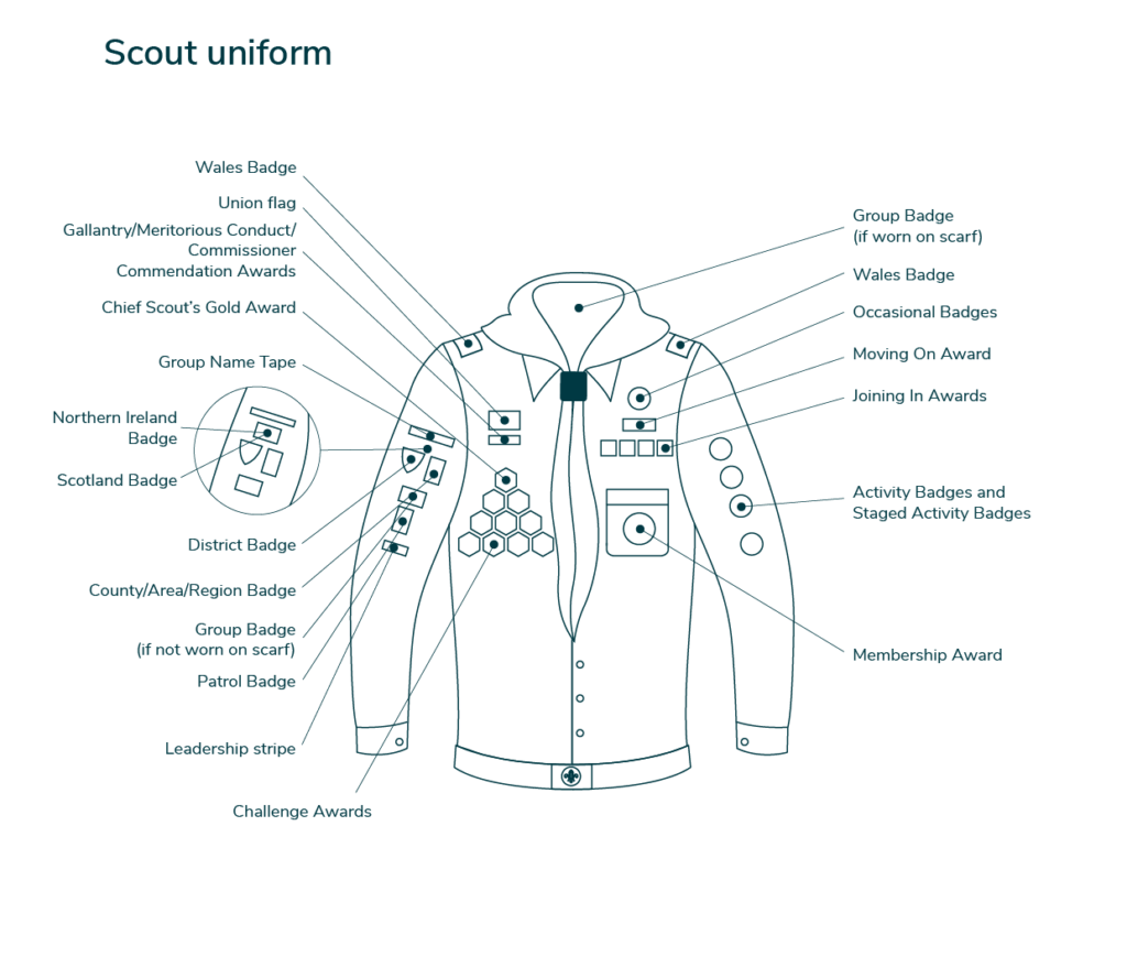 Diagram of the Scout Uniform and Badge Positions